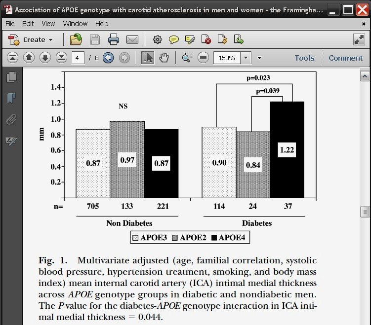 From Elosua et al.: Fig. 1. Multivariate adjusted (age, familial correlation, systolic blood pressure, hypertension treatment, smoking, and body mass index) mean internal carotid artery (ICA) intimal medial thickness across APOE genotype groups in diabetic and nondiabetic men. The P value for the diabetes-APOE genotype interaction in ICA intimal medial thickness  0.044.