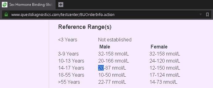 The Optimal Phenotype Sex Hormone Binding Protein Shbg In Men