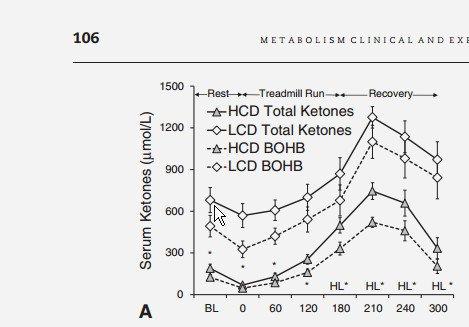 L'adattamento Keto nello studio FASTER NON si è tradotto in livelli di chetoni più alti al mattino Dopo 12 ore i soggetti HC veloci avevano lo stesso 0.6mmol / L. [19659023] L'adattamento Keto nello studio FASTER NON si è tradotto in livelli di chetoni più alti al mattino. Dopo 12 ore i soggetti HC veloci avevano gli stessi chetoni di 0,6 mmol / L come gruppo di soggetti sani su una dieta standard ad alto contenuto di carboidrati da un altro recente studio. </figcaption></figure> <p> Stephen Phinney e Jeff Volek hanno acquisito una comprensione dei livelli di chetone in diversi stati screenshot qui sotto. Phinney e Volek continuano a presentare lo stesso schema per lo più scorretto per molti anni e nessuno cerca di correggerlo. Strano. </p> <div class=