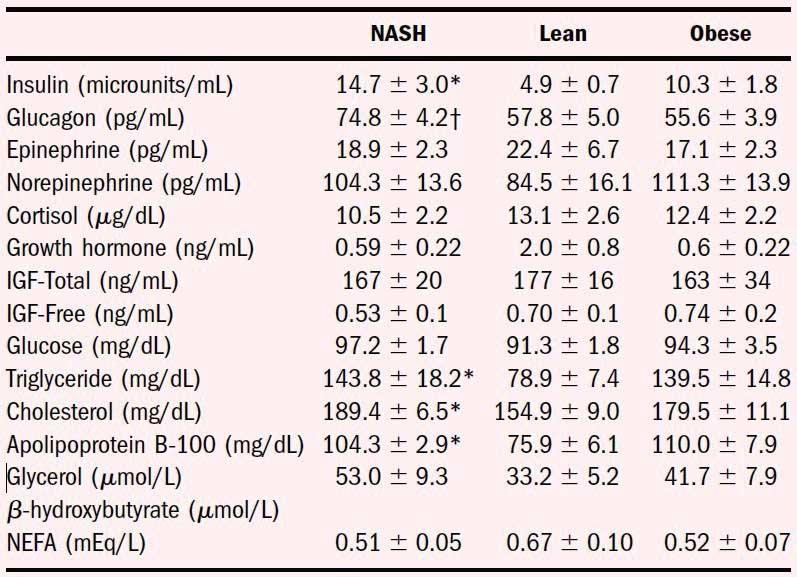 Ormoni e substrati in tre gruppi su una dieta standard ad alto contenuto di carboidrati: un gruppo di magri (1), un gruppo di obesi (2) e un gruppo di obesi con grassi malattia del fegato (steatoepatite non alcolica, NASH). Quali potrebbero essere i livelli di chetoni in ogni gruppo?